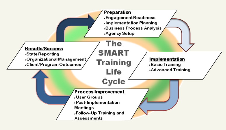 SMART Training Phases